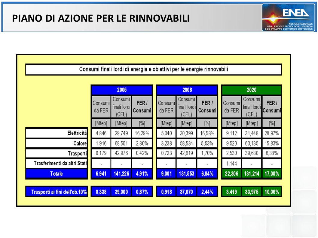 Elettricità Piano di azione nazionale per lutilizzo delle Fonti Rinnovabili di cui alla Direttiva 2009/28/CE
