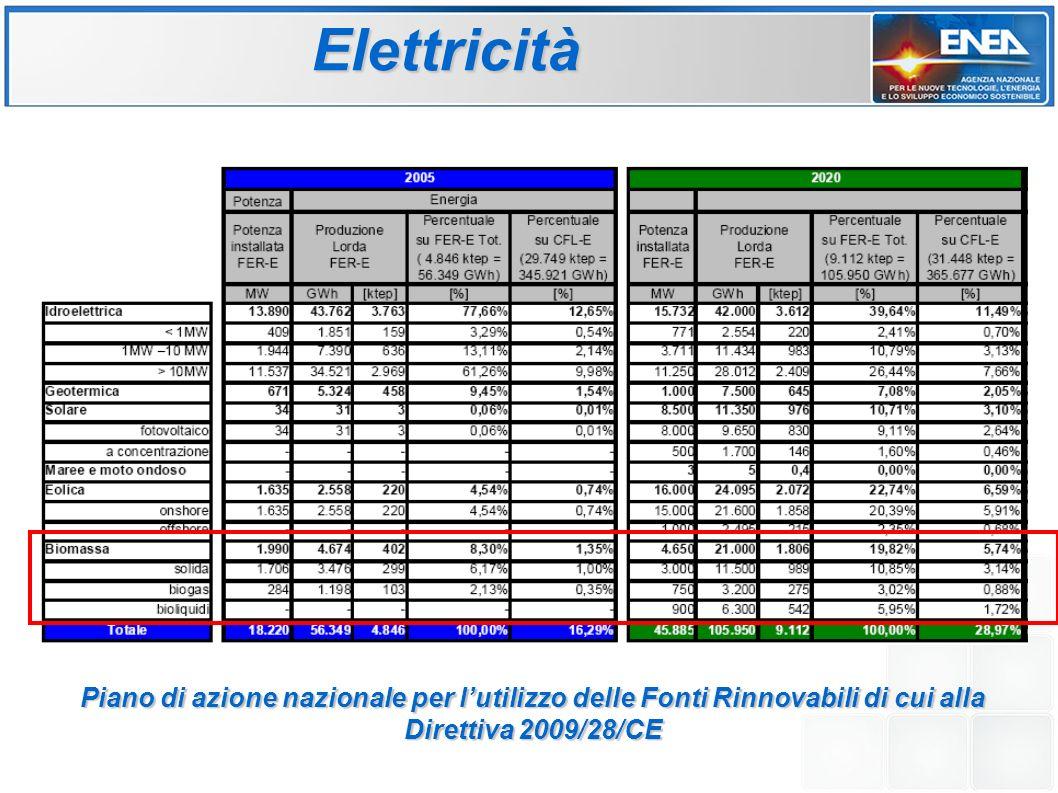 27 Costo di esercizio relativo ai diversi combustibili (riferito al calore utile) Impianti a biomassa (combustione diretta)