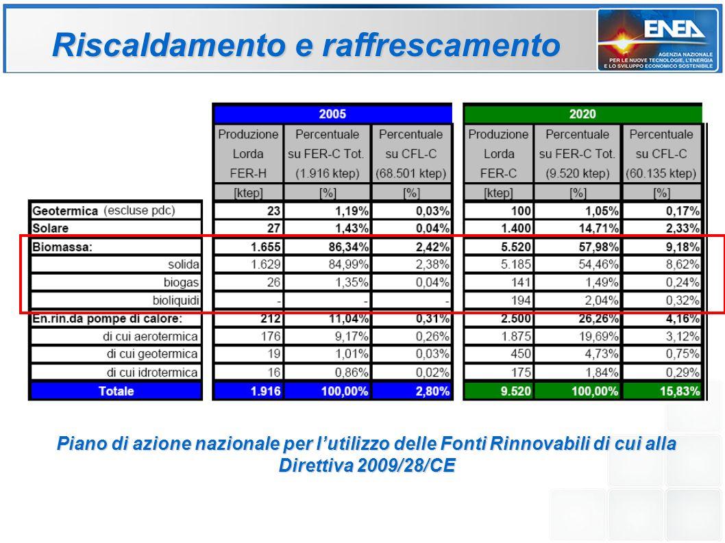 Riscaldamento e raffrescamento Piano di azione nazionale per lutilizzo delle Fonti Rinnovabili di cui alla Direttiva 2009/28/CE