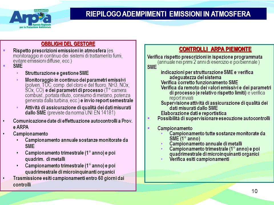 10 OBBLIGHI DEL GESTORE Rispetto prescrizioni emissioni in atmosfera (es. monitoraggio in continuo dei sistemi di trattamento fumi, evitare emissioni