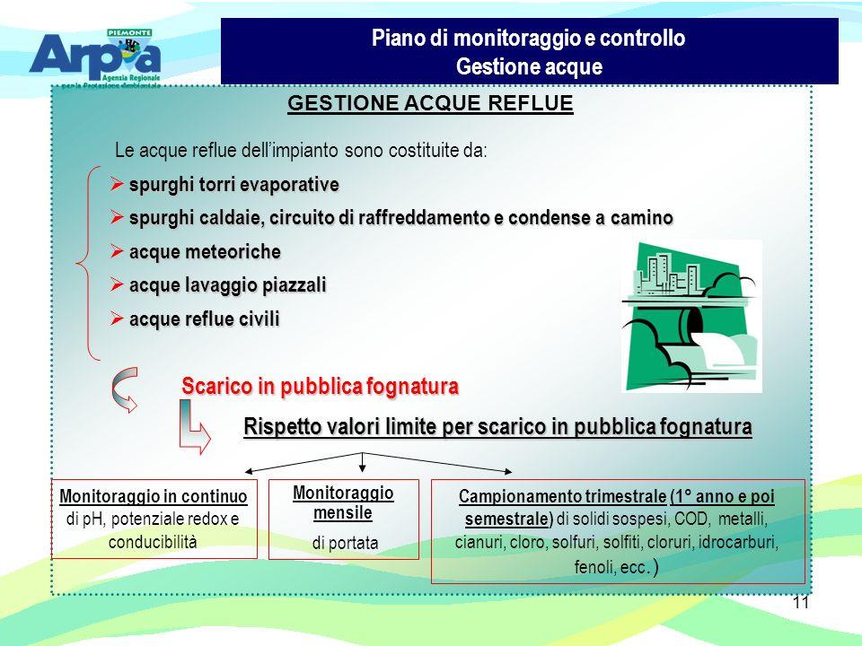 11 Piano di monitoraggio e controllo Gestione acque GESTIONE ACQUE REFLUE Le acque reflue dellimpianto sono costituite da: spurghi torri evaporative s