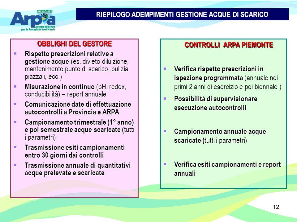 12 OBBLIGHI DEL GESTORE Rispetto prescrizioni relative a gestione acque (es. divieto diluizione, mantenimento punto di scarico, pulizia piazzali, ecc.
