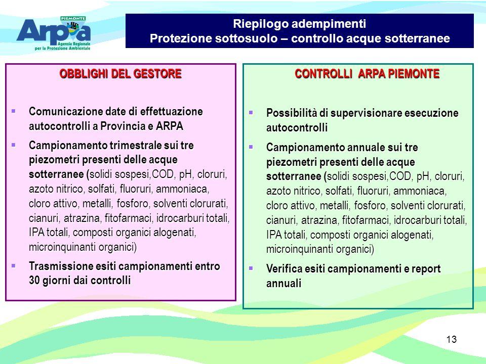 13 OBBLIGHI DEL GESTORE Comunicazione date di effettuazione autocontrolli a Provincia e ARPA Comunicazione date di effettuazione autocontrolli a Provi