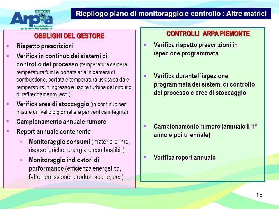 15 OBBLIGHI DEL GESTORE Rispetto prescrizioni Rispetto prescrizioni Verifica in continuo dei sistemi di controllo del processo (temperatura camera, te