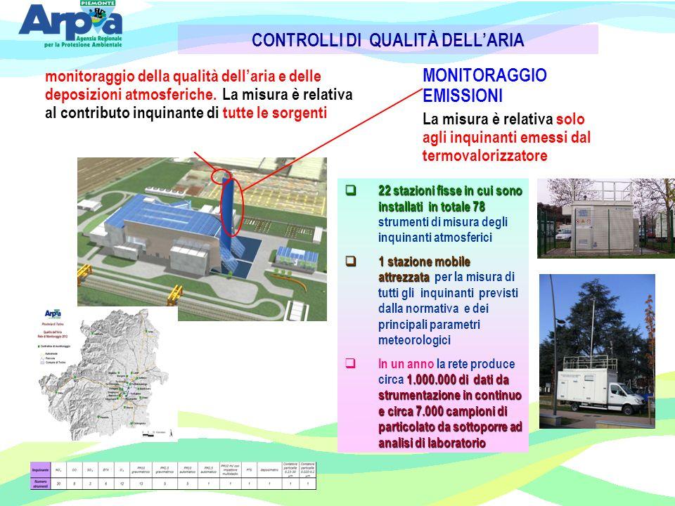 MONITORAGGIO EMISSIONI La misura è relativa solo agli inquinanti emessi dal termovalorizzatore monitoraggio della qualità dellaria e delle deposizioni atmosferiche.La misura è relativa al contributo inquinante di tutte le sorgenti CONTROLLI DI QUALITÀ DELLARIA 22 stazioni fisse in cui sono installati in totale 78 22 stazioni fisse in cui sono installati in totale 78 strumenti di misura degli inquinanti atmosferici 1 stazione mobile attrezzata 1 stazione mobile attrezzata per la misura di tutti gli inquinanti previsti dalla normativa e dei principali parametri meteorologici 1.000.000 di dati da strumentazione in continuo e circa 7.000 campioni di particolato da sottoporre ad analisi di laboratorio In un anno la rete produce circa 1.000.000 di dati da strumentazione in continuo e circa 7.000 campioni di particolato da sottoporre ad analisi di laboratorio