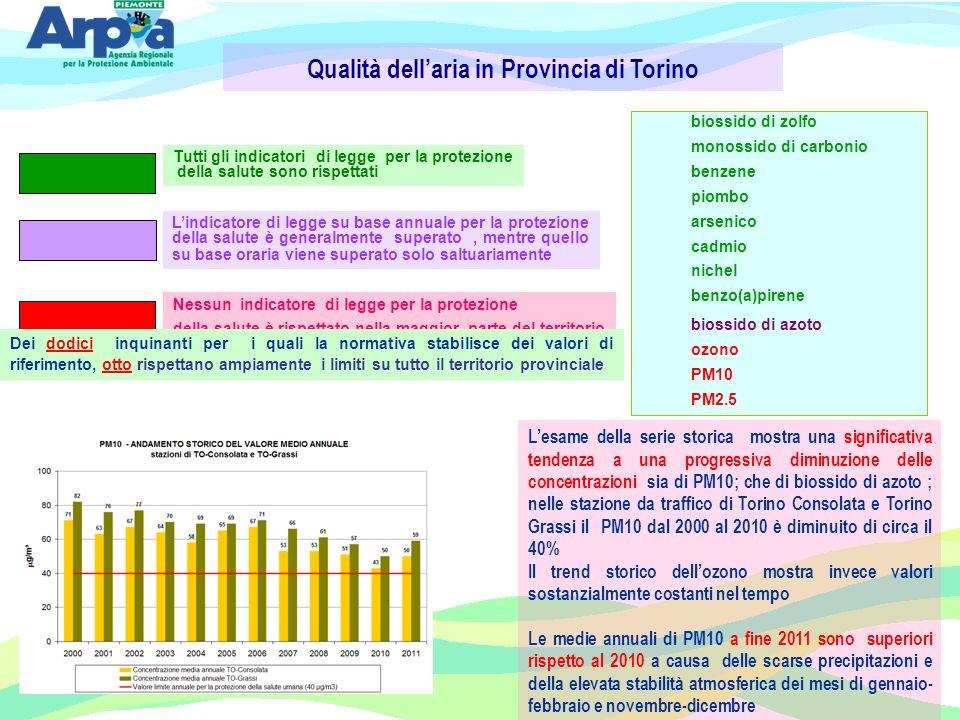 Qualità dellaria in Provincia di Torino biossido di zolfo monossido di carbonio benzene piombo arsenico cadmio nichel benzo(a)pirene biossido di azoto