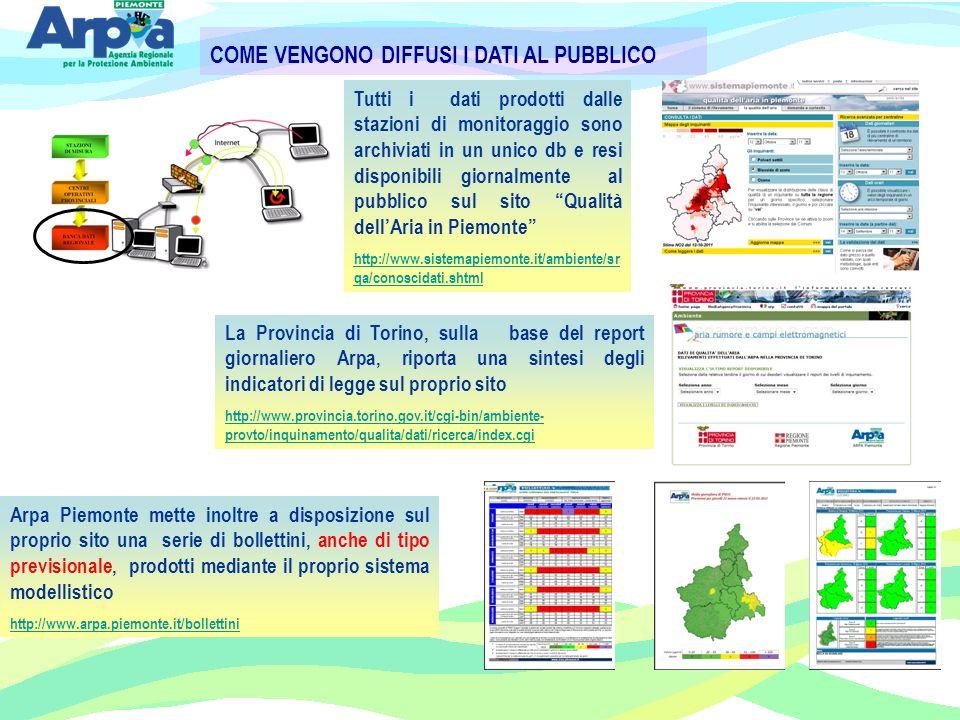 Tutti i dati prodotti dalle stazioni di monitoraggio sono archiviati in un unico db e resi disponibili giornalmente al pubblico sul sito Qualità dellAria in Piemonte http://www.sistemapiemonte.it/ambiente/sr qa/conoscidati.shtml Arpa Piemonte mette inoltre a disposizione sul proprio sito una serie di bollettini, anche di tipo previsionale, prodotti mediante il proprio sistema modellistico http://www.arpa.piemonte.it/bollettini La Provincia di Torino, sulla base del report giornaliero Arpa, riporta una sintesi degli indicatori di legge sul proprio sito http://www.provincia.torino.gov.it/cgi-bin/ambiente- provto/inquinamento/qualita/dati/ricerca/index.cgi COME VENGONO DIFFUSI I DATI AL PUBBLICO