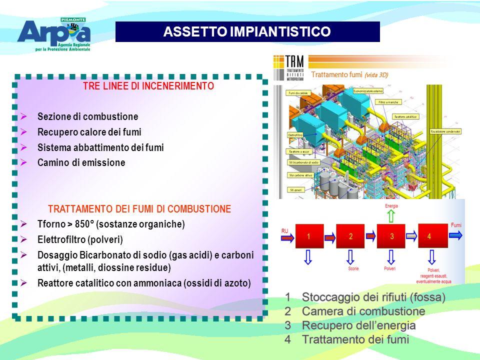 ASSETTO IMPIANTISTICO TRE LINEE DI INCENERIMENTO Sezione di combustione Recupero calore dei fumi Sistema abbattimento dei fumi Camino di emissione TRA