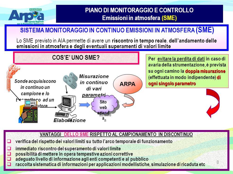 8 PIANO DI MONITORAGGIO E CONTROLLO Emissioni in atmosfera (SME) SISTEMA MONITORAGGIO IN CONTINUO EMISSIONI IN ATMOSFERA (SME) Lo SME previsto in AIA permette di avere un riscontro in tempo reale, dellandamento delle emissioni in atmosfera e degli eventuali superamenti di valori limite doppia misurazione di ogni singolo parametro Per evitare la perdita di dati in caso di avaria della strumentazione, è prevista su ogni camino la doppia misurazione (effettuata in modo indipendente) di ogni singolo parametro COSE UNO SME.