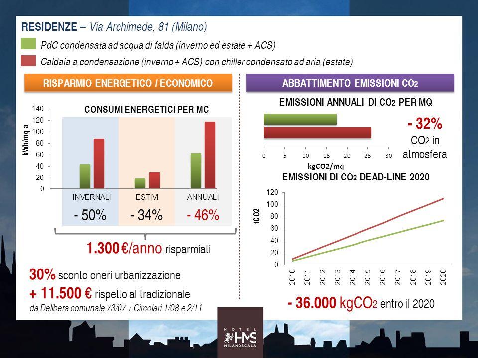 RESIDENZE – Via Archimede, 81 (Milano) CONSUMI ENERGETICI PER MC - 50%- 34%- 46% PdC condensata ad acqua di falda (inverno ed estate + ACS) Caldaia a