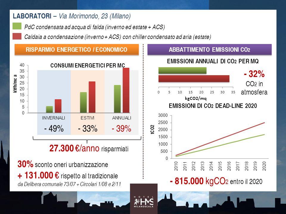 LABORATORI – Via Morimondo, 23 (Milano) CONSUMI ENERGETICI PER MC - 49%- 33%- 39% PdC condensata ad acqua di falda (inverno ed estate + ACS) Caldaia a