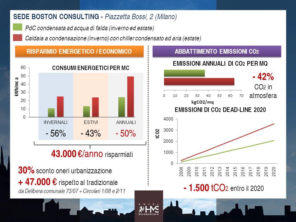 SEDE BOSTON CONSULTING - Piazzetta Bossi, 2 (Milano) CONSUMI ENERGETICI PER MC - 56%- 43%- 50% PdC condensata ad acqua di falda (inverno ed estate) Ca