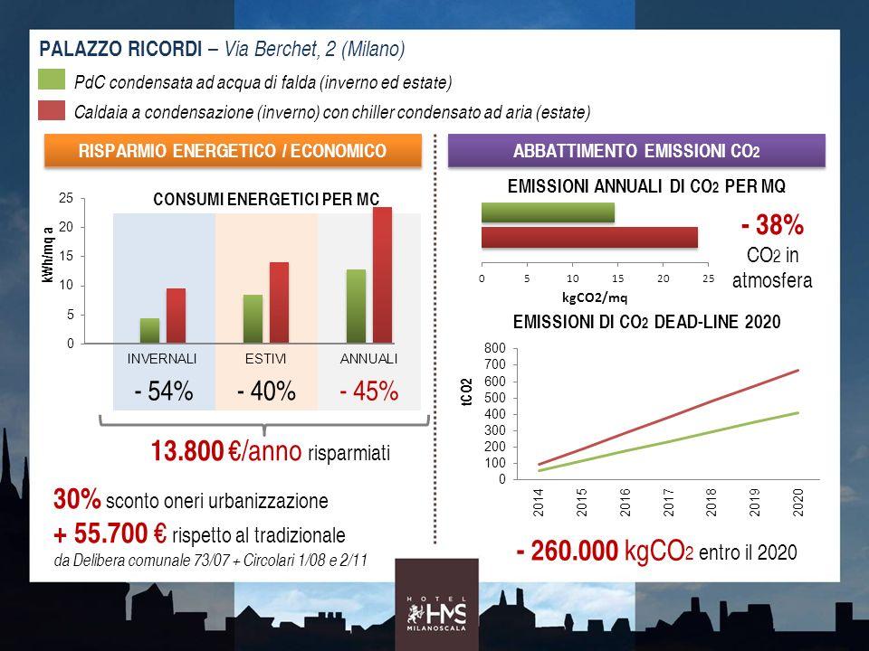 PALAZZO RICORDI – Via Berchet, 2 (Milano) CONSUMI ENERGETICI PER MC - 54%- 40%- 45% PdC condensata ad acqua di falda (inverno ed estate) Caldaia a con