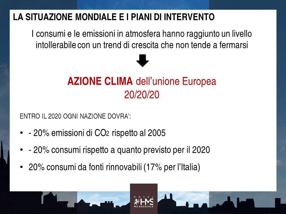 RIPARTIZIONI CONSUMI PER SETTORE CONSUMI ENERGETICI ED EMISSIONI CO2 IN LOMBARDIA E MILANO RIPARTIZIONI EMISSIONI CO 2 PER SETTORE CONSUMI MILANO: 76% dal settore civile LombardiaMilano EMISSIONI CO2 MILANO: 75% dal settore civile IL CIVILE RAPPRESENTA IL SETTORE SU CUI PUNTARE PER PERSEGUIRE GLI OBIETTIVI 20/20/20 SIRENA (2011), SIRENA, Sistema Informativo Regionale ENergia Ambiente nell anno 2011 - Dati relativi allanno 2008