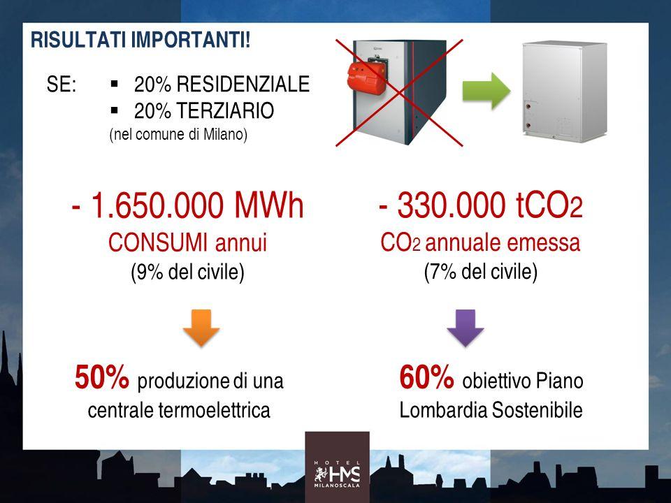 RISULTATI IMPORTANTI! SE: 20% RESIDENZIALE 20% TERZIARIO (nel comune di Milano) - 1.650.000 MWh CONSUMI annui (9% del civile) - 330.000 tCO 2 CO 2 ann