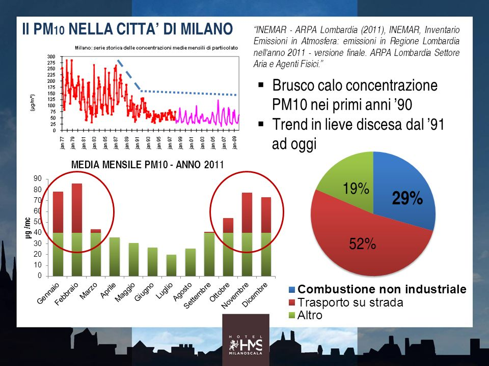 Il PM 10 NELLA CITTA DI MILANO INEMAR - ARPA Lombardia (2011), INEMAR, Inventario Emissioni in Atmosfera: emissioni in Regione Lombardia nell'anno 201