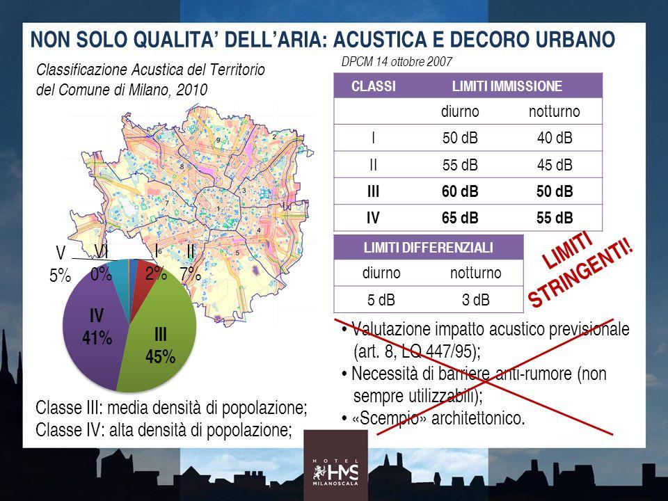 NON SOLO QUALITA DELLARIA: ACUSTICA E DECORO URBANO Classificazione Acustica del Territorio del Comune di Milano, 2010 Classe III: media densità di po