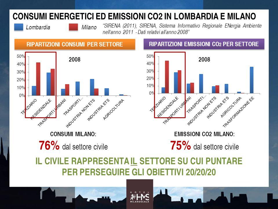 RIPARTIZIONI CONSUMI PER SETTORE CONSUMI ENERGETICI ED EMISSIONI CO2 IN LOMBARDIA E MILANO RIPARTIZIONI EMISSIONI CO 2 PER SETTORE CONSUMI MILANO: 76%