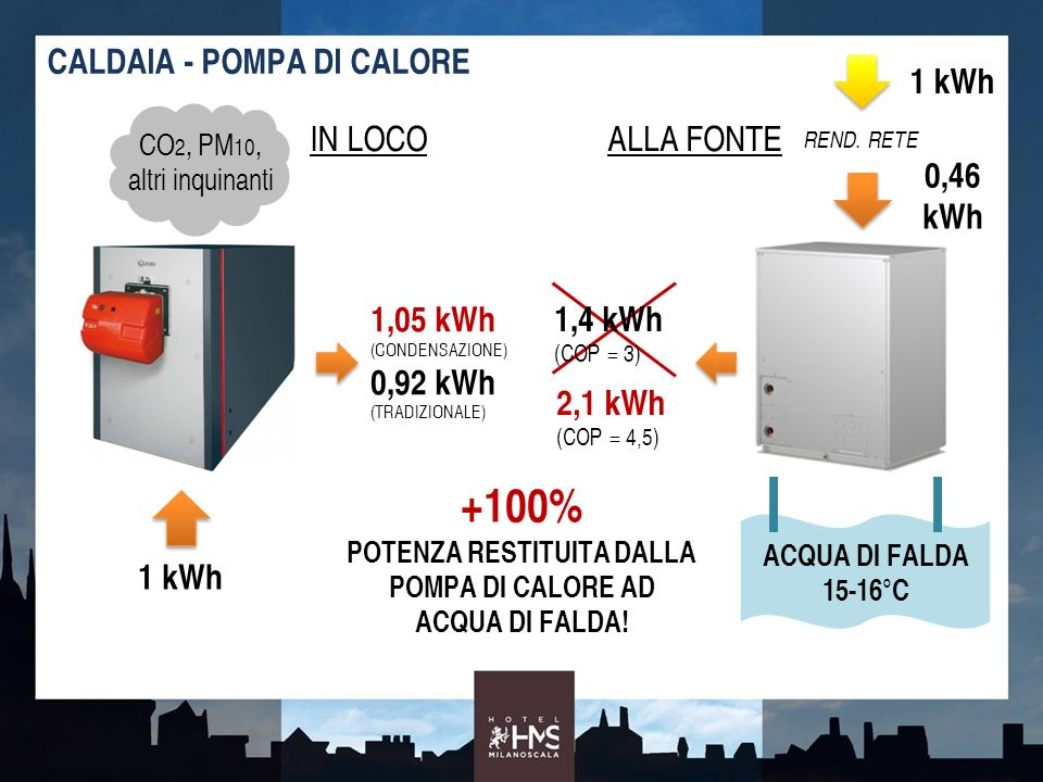 ACQUA DI FALDA 15-16°C CALDAIA - POMPA DI CALORE CO 2, PM 10, altri inquinanti 1 kWh IN LOCO 1,05 kWh (CONDENSAZIONE) 0,92 kWh (TRADIZIONALE) 2,1 kWh