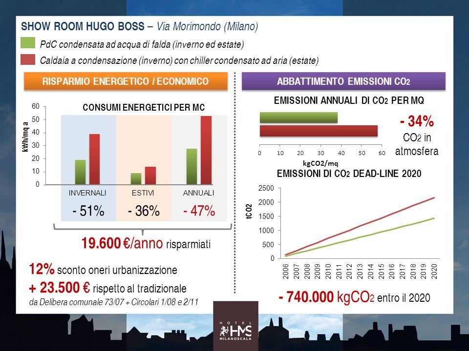 SHOW ROOM HUGO BOSS – Via Morimondo (Milano) CONSUMI ENERGETICI PER MC - 51%- 36%- 47% PdC condensata ad acqua di falda (inverno ed estate) Caldaia a