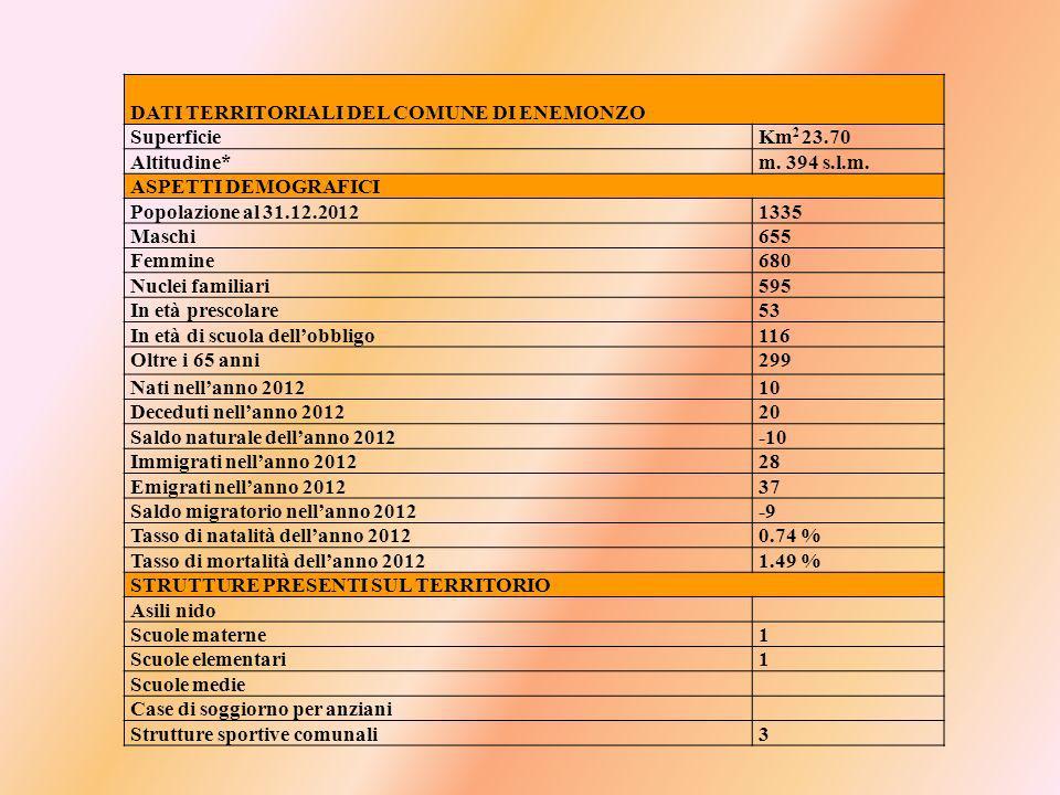 DATI TERRITORIALI DEL COMUNE DI ENEMONZO SuperficieKm 2 23.70 Altitudine*m.
