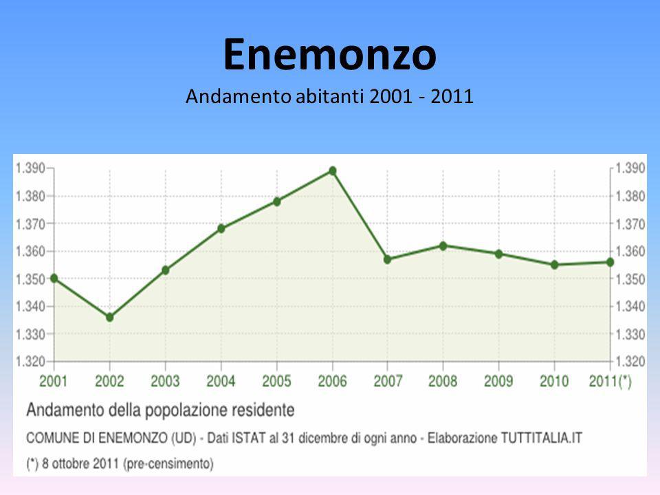Enemonzo Andamento abitanti 2001 - 2011