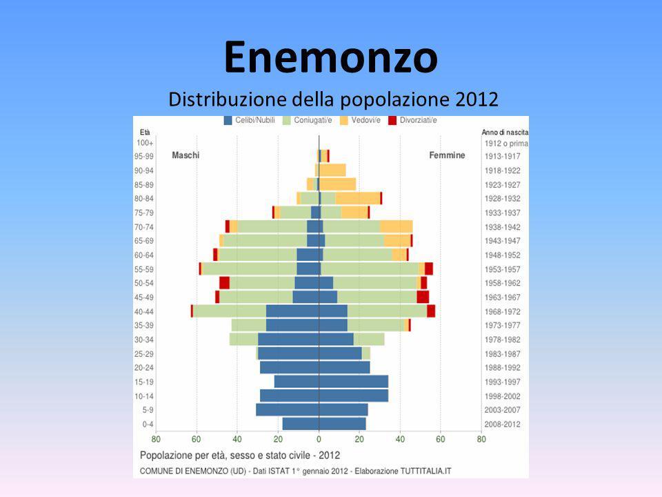 Enemonzo Distribuzione della popolazione 2012