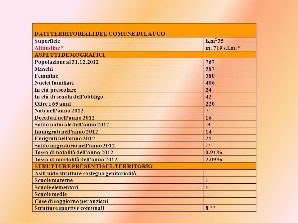 DATI TERRITORIALI DEL COMUNE DI LAUCO SuperficieKm 2 35 Altitudine *m.