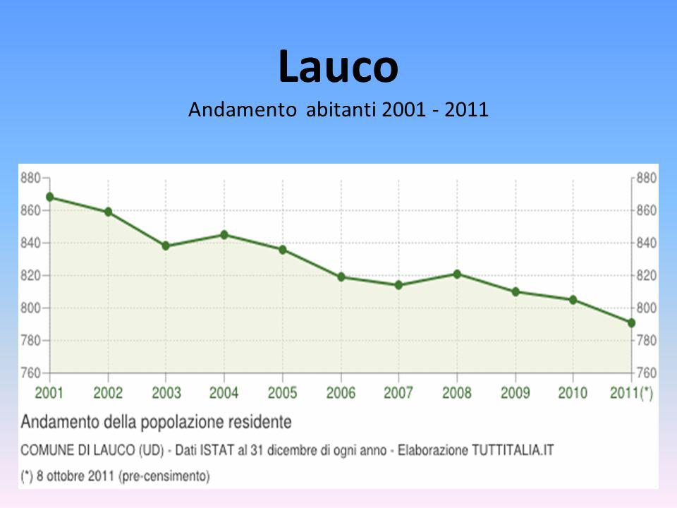 Lauco Andamento abitanti 2001 - 2011