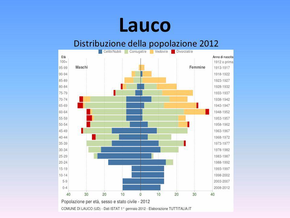 Lauco Distribuzione della popolazione 2012