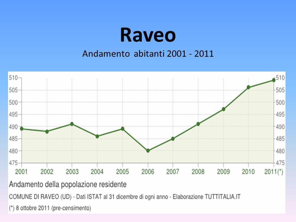 Raveo Andamento abitanti 2001 - 2011