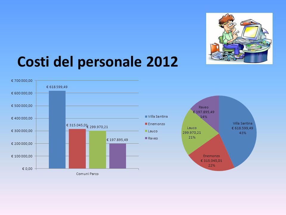 Costi del personale 2012