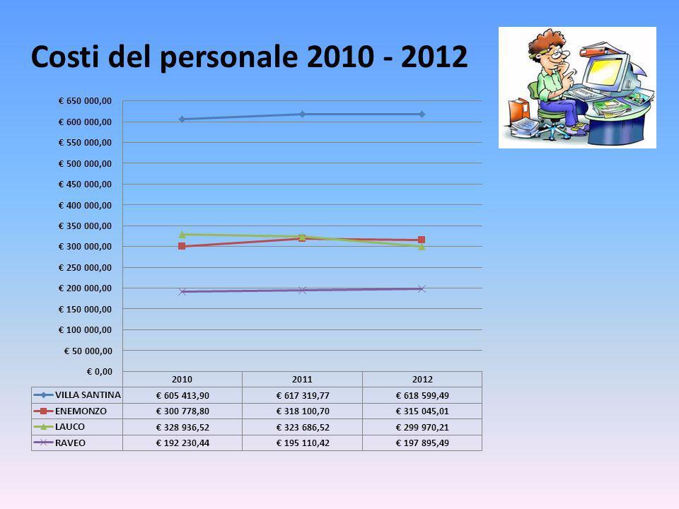 Costi del personale 2010 - 2012
