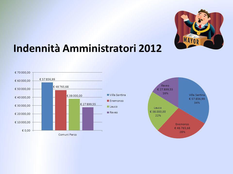 Indennità Amministratori 2012
