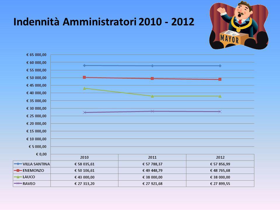 Indennità Amministratori 2010 - 2012