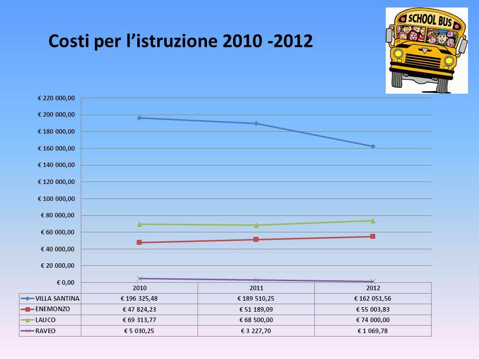 Costi per listruzione 2010 -2012