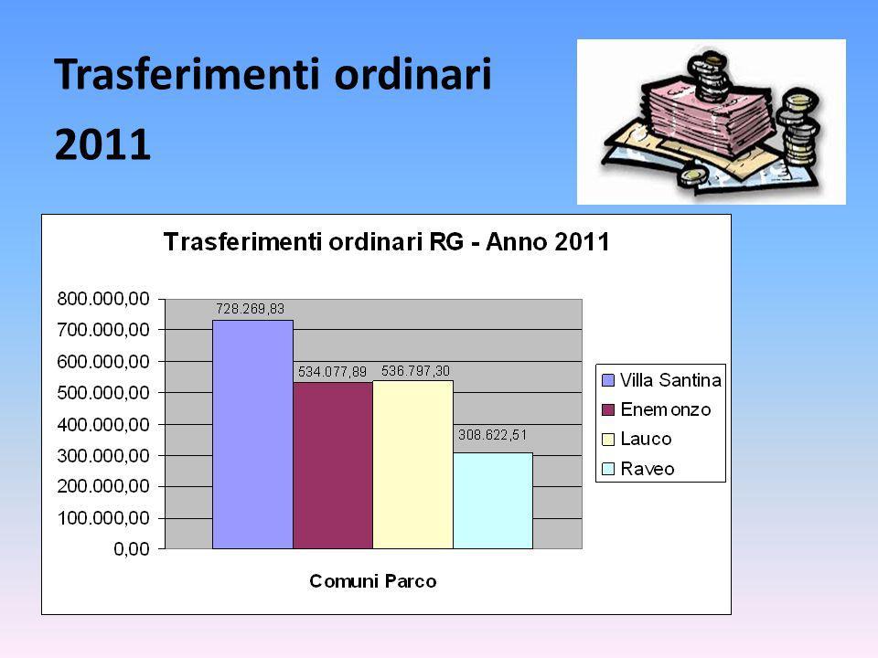 Trasferimenti ordinari 2011