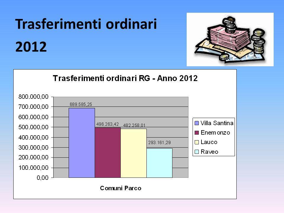 Trasferimenti ordinari 2012