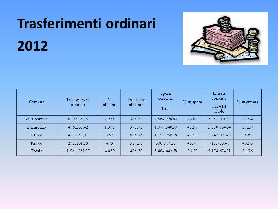 Trasferimenti ordinari 2012 Comune Trasferimenti ordinari N.