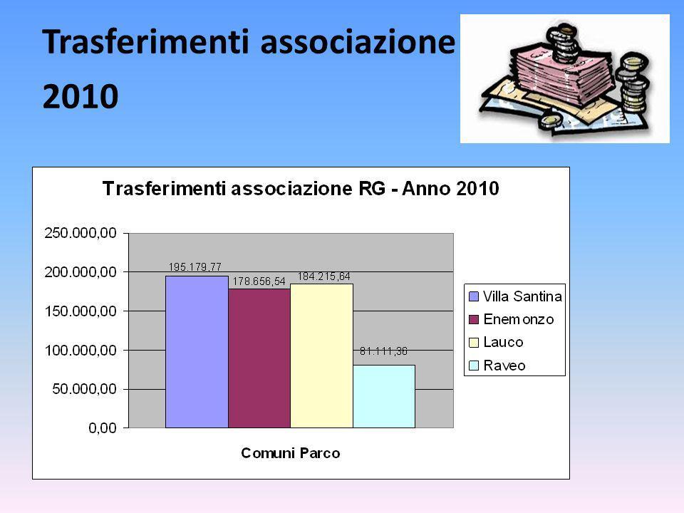 Trasferimenti associazione 2010