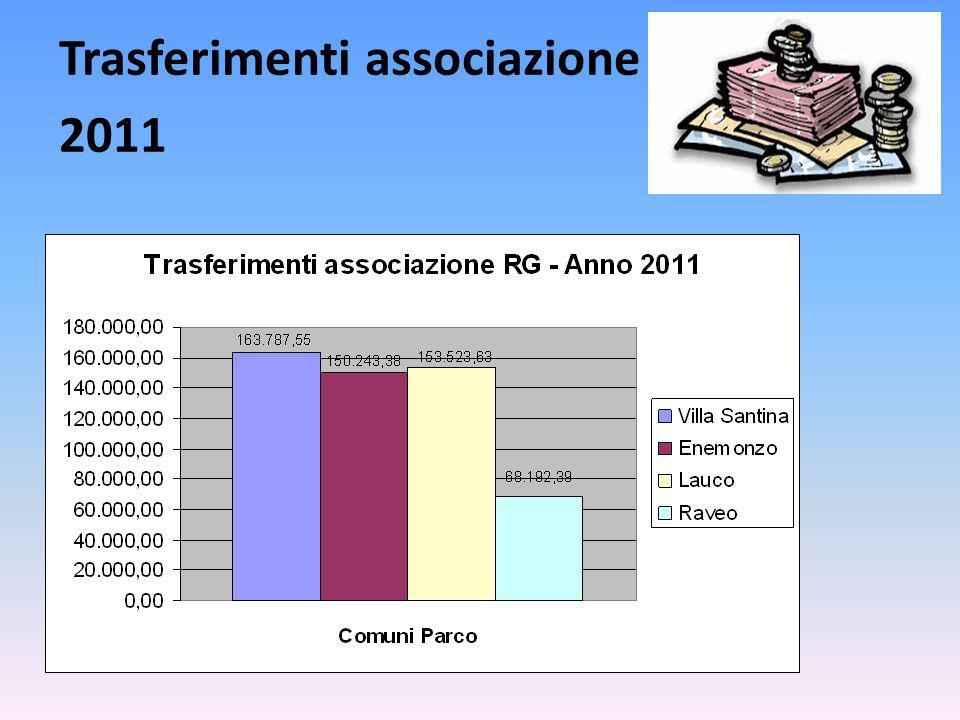 Trasferimenti associazione 2011