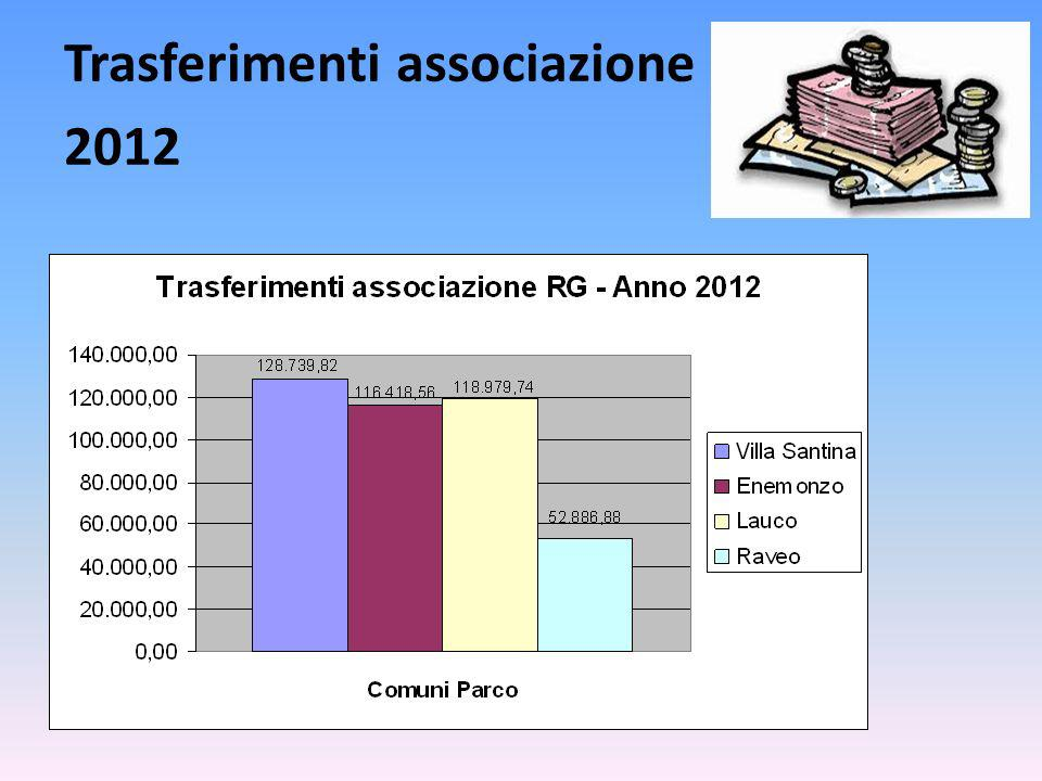 Trasferimenti associazione 2012