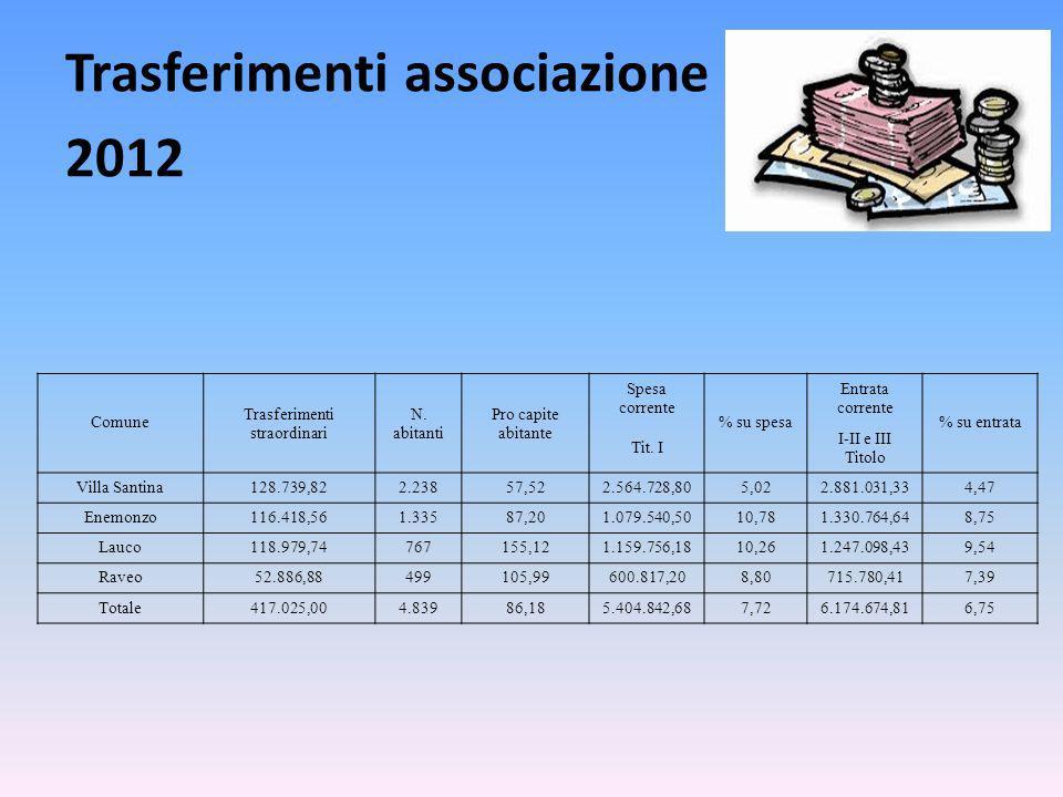 Trasferimenti associazione 2012 Comune Trasferimenti straordinari N.