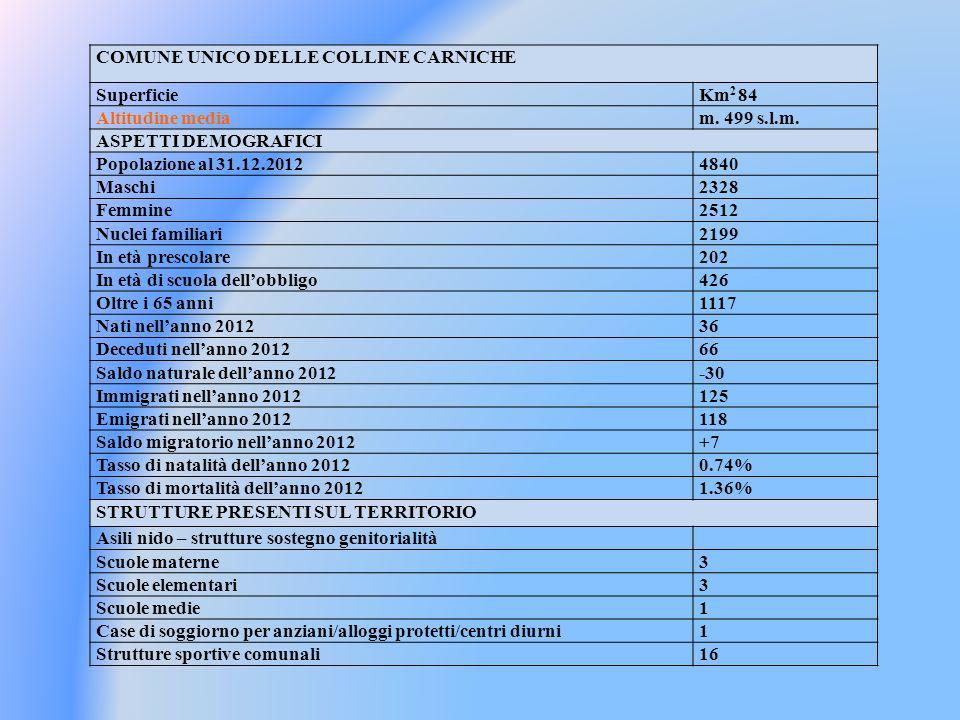 COMUNE UNICO DELLE COLLINE CARNICHE SuperficieKm 2 84 Altitudine mediam.