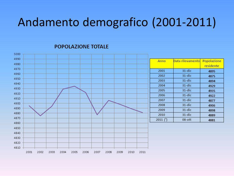 Andamento demografico (2001-2011) AnnoData rilevamentoPopolazione residente 200131-dic 4895 200231-dic 4875 200331-dic 4894 200431-dic 4929 200531-dic 4935 200631-dic 4922 200731-dic 4877 200831-dic 4906 200931-dic 4898 201031-dic 4889 2011 (¹)08-ott 4881