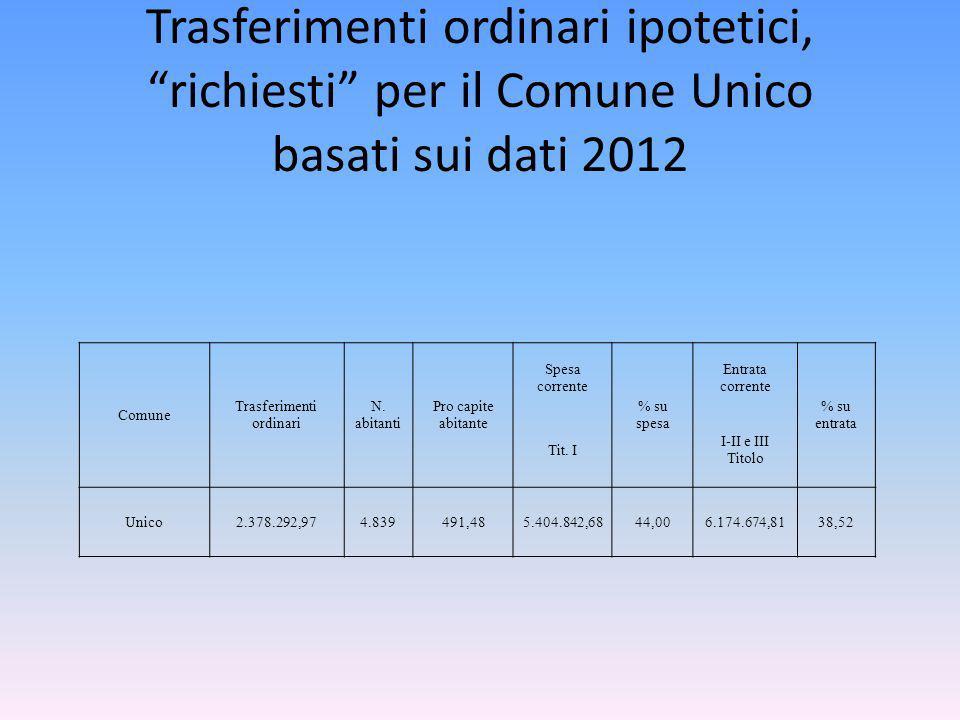 Trasferimenti ordinari ipotetici, richiesti per il Comune Unico basati sui dati 2012 Comune Trasferimenti ordinari N.