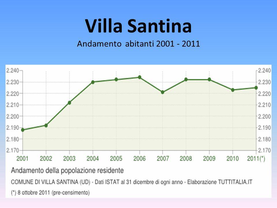 Villa Santina Andamento abitanti 2001 - 2011