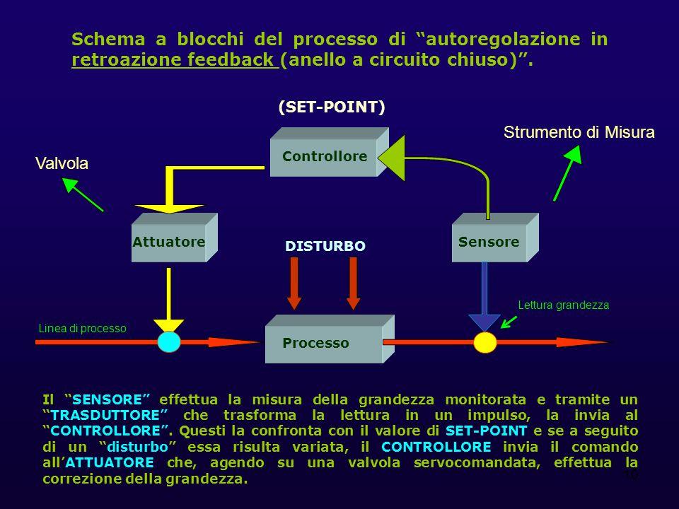 10 Schema a blocchi del processo di autoregolazione in retroazione feedback (anello a circuito chiuso). Controllore Processo SensoreAttuatore (SET-POI