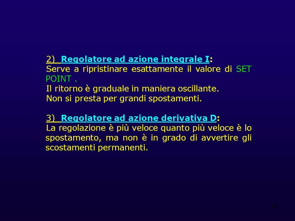 14 2) Regolatore ad azione integrale I: Serve a ripristinare esattamente il valore di SET POINT. Il ritorno è graduale in maniera oscillante. Non si p