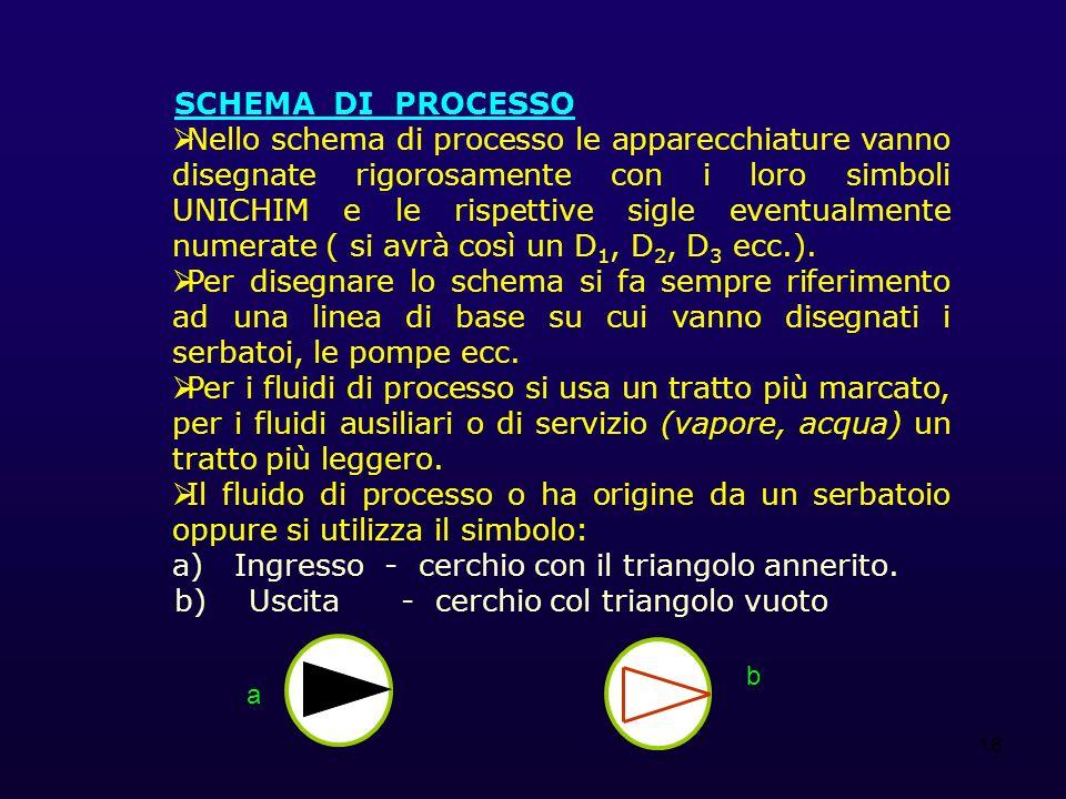 16 SCHEMA DI PROCESSO Nello schema di processo le apparecchiature vanno disegnate rigorosamente con i loro simboli UNICHIM e le rispettive sigle event